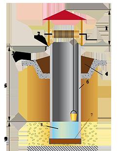 Водата в кладенците